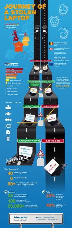 El viaje de un portátil robado. #infografia #infographic
