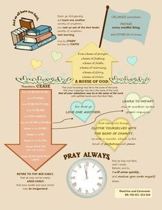 I love the counsel given in Doctrine and Covenants 88:118-121, 123-126. It is some of the advice I ponder on often to know how to raise a righteous family in the last days. Here is a cute graphic I designed so I could hang it up where I could see it and ponder it often. http://howdyhepworths.blogspot.com