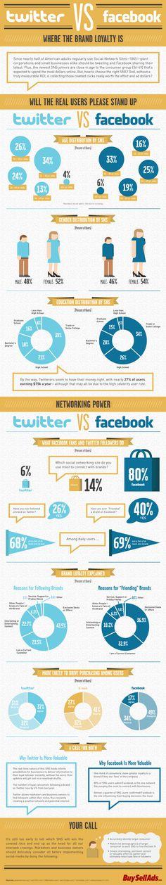 Follower de Twitter vs fan de Facebook, ¿cuál vale más? #socialmedia #infografia