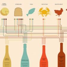 Pairing Wine and Food Chart   Culture: the word on cheese