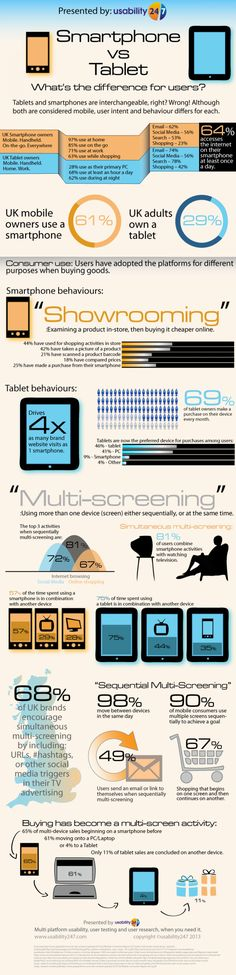 Smartphone vs tablet user experience | Visual.ly