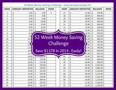 52 Week Money Saving Challenge. Add minimal amount each week for big savings at year end.