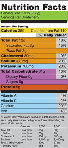 Eating Healthier and Feeling Better Using the Nutrition Facts Label via FDA