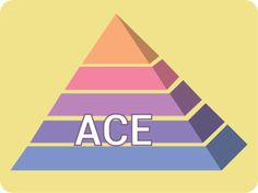 Want your ACE score? Now there's an app for that! < The app's pretty simple – it runs you through the 10 yes-no questions, and pops out your score. After taking the quiz, you can read a brief overview of the ACE Study and check out a list of resources.