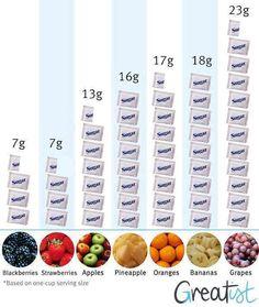 Nu, deci fructele nu sunt bune la slabit si fructele nu sunt bune pentru detoxifiere. De fapt, asa cum este..