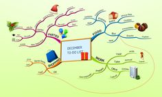 To do list in mind map form!