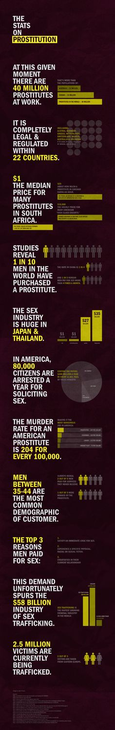 The stats of Prostitution - A great inforgraphic on the numbers of prostitution worldwide