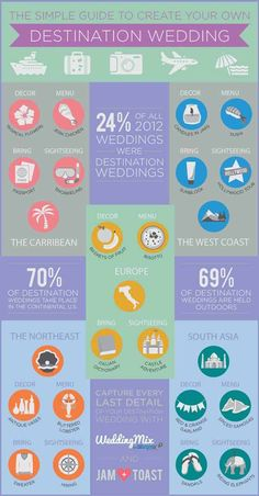 5 simple steps to plan a destination wedding. Who knew that many destination weddings are in the U.S.? Great infographic from @WeddingMix