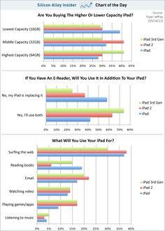 Comparison of iPads