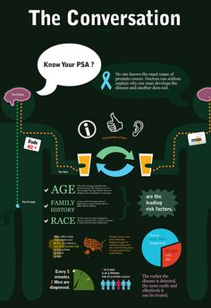 Prostate Cancer - The Conversation