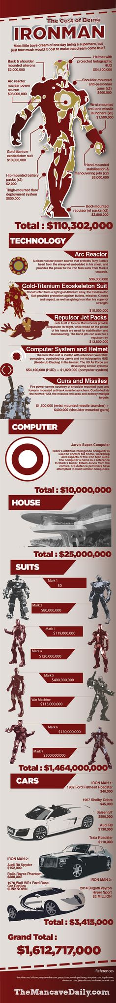 How much does it cost to be Ironman? How rich is Tony Stark.