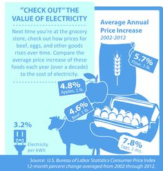 Next time you're at the grocery  store, check out how prices for  beef, eggs, and other goods  rises over time. Compare the  average price increase of these  foods each year (over a decade)  to the cost of electricity. What a value!