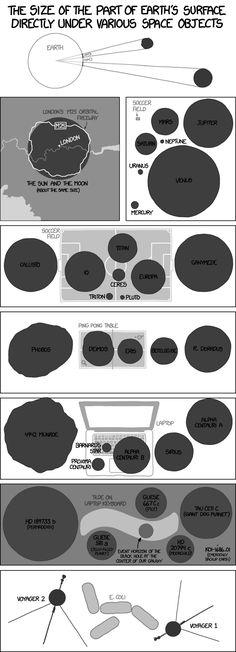 xkcd: Angular Size