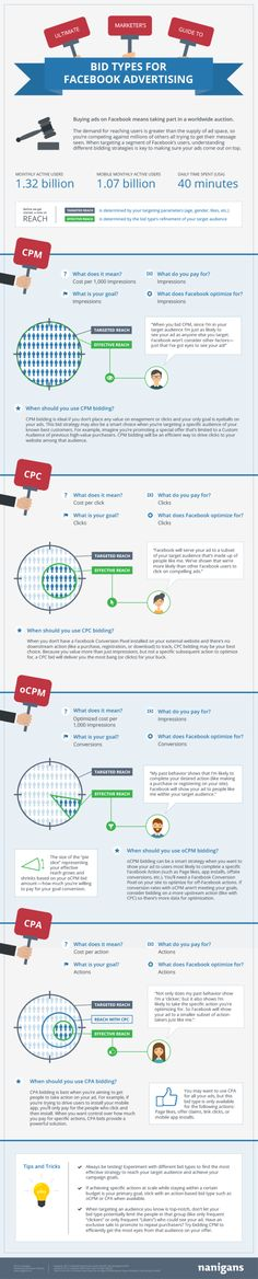 Bids typs for #Facebook #Advertising // #infographic