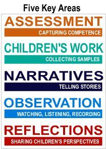 learn reveal, school stuff, children learn, assess, documenting childrens learning
