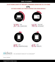 More Americans opting to cut cord on traditional TV