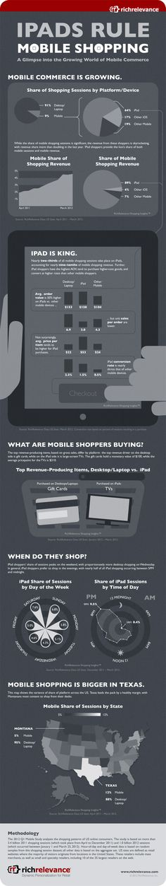 On the shopping habits of tablet users...