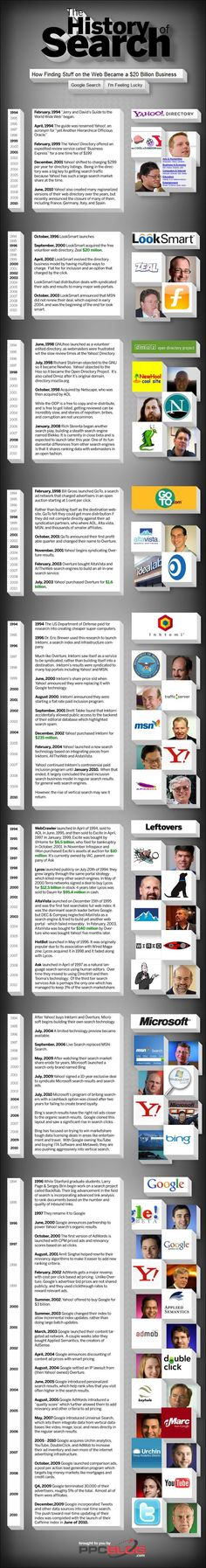 History of Search Engine - Timeline