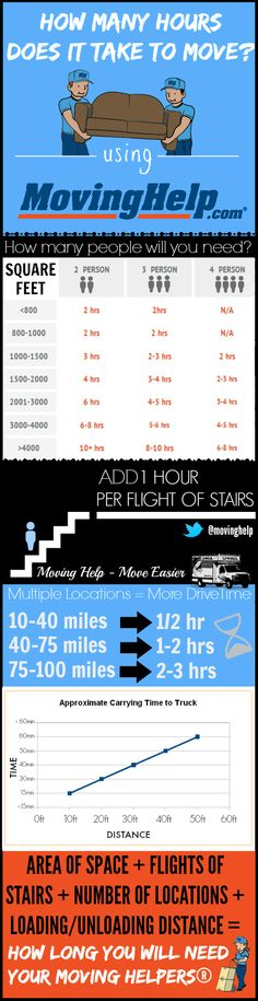Moving Helpers can make your move easier. This #infographic tells you how long you will need them for. #moving #movingtip