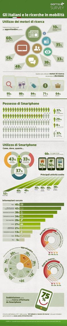 Italiani e Mobile Search