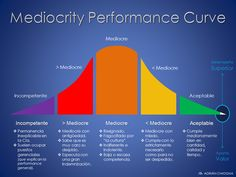 Mediocrity Performance Curve (by Adrián Chiogna).