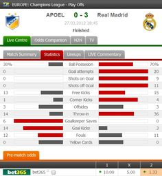 In the first leg of the UEFA Champions League quarter-finals Real Madrid won 3-0 against APOEL Nicosia in Cyprus.    Scorers: www.FlashScore.com/match/IqekAM5L/