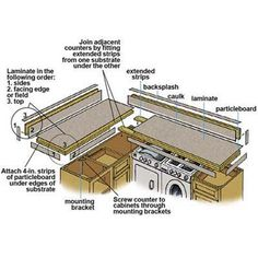 Illustration: Gregory Nemec   thisoldhouse.com   from How to Laminate a Countertop