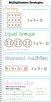 Multiplication Strategies Anchor Chart for Math