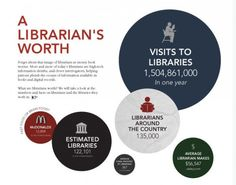 From: http://visual.ly/librarian%E2%80%99s-worth-around-world  A Librarian's Worth Around the World  visual.ly