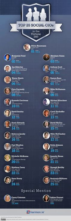 Top 25 Most Social CIOs: Who's the Most Active in Social Media? [CHART]