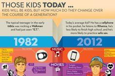 Teens: 1982 vs 2012