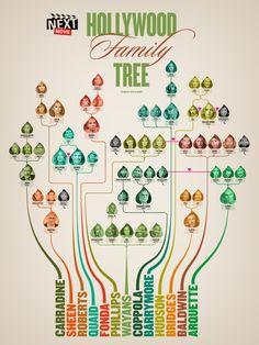 The Hollywood Family Tree