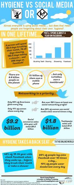 Hygiene vs. Social Media Infographic ;) by @Girlfriendology.com Online Community for Women market, social media, hygien, socialmedia infograph, social statistica, medium