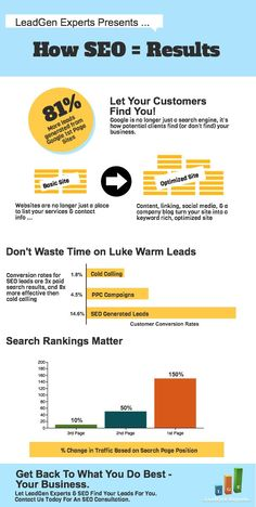 How #SEO - Results