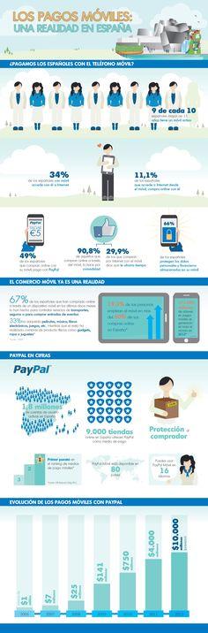 Infografía del estudio de Paypal sobre pagos móviles en España