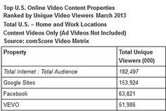 Online Video: 39B Watched, Ad Views Surpass 13B for First Time