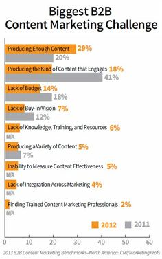 #B2B #ContentMarketing Challenges