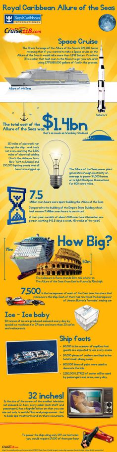 Random facts about Allure of the Seas
