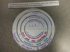 rational numbers diagram