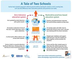 A Tale of Two Schools: Zero-tolerance education system vs. Restorative practices-based education system