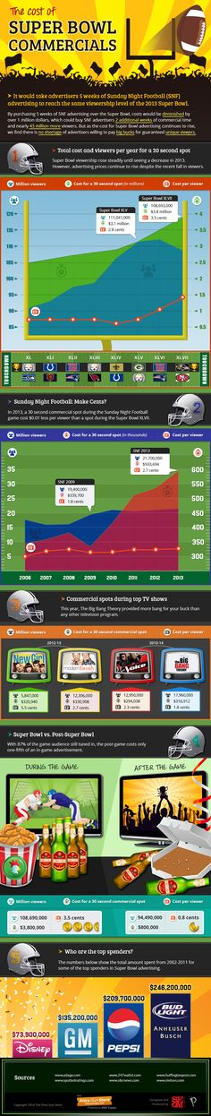 El precio de los #anuncios de la #Superbowl | #digisport #infográfico #nfl