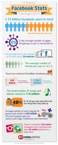 market, facebook stat, social media, amaz facebook, de facebook, socialmedia, rede social, facebook infograph, august 2013