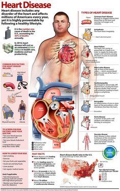 Hearth Disease - diabetes, hearth, high blood pressure, high cholesterol, obesity, smoking, www.infographicworld.com