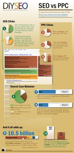 SEO vs PPC #Infographic #SEO @optimanova