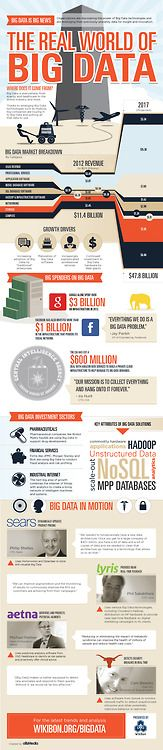 An infographic look at Big Data.