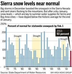 Sierra Nevada snowpack at 93 percent of normal