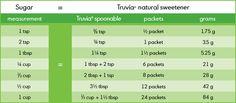Truvia/Sugar Measurement chart