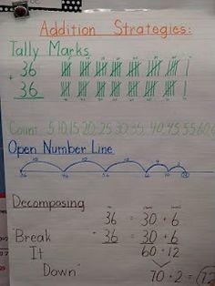Anchor Charts for Math