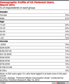 The Demographic Profile of US Pinterest Users