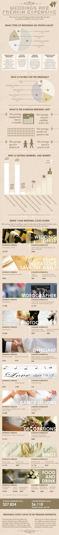 """Ways to save on weddings. Be aware, of the """"expense"""" of spending less. Example, very few would (or should!) go completely without a professional photographer! 